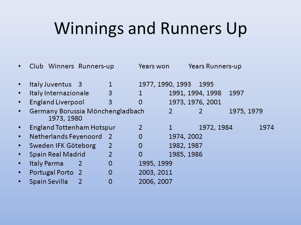Winnings and Runners Up Club Winners Runners-up Years won Years Runners-up Italy Juventus 3 1 1977, 1990, 1993 1995 Italy Internazionale 3 1 1991, 199