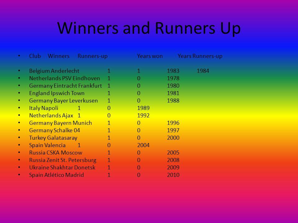 Winners and Runners Up Club Winners Runners-up Years won Years Runners-up Belgium Anderlecht 1 1 1983 1984 Netherlands PSV Eindhoven 1 0 1978 Germany