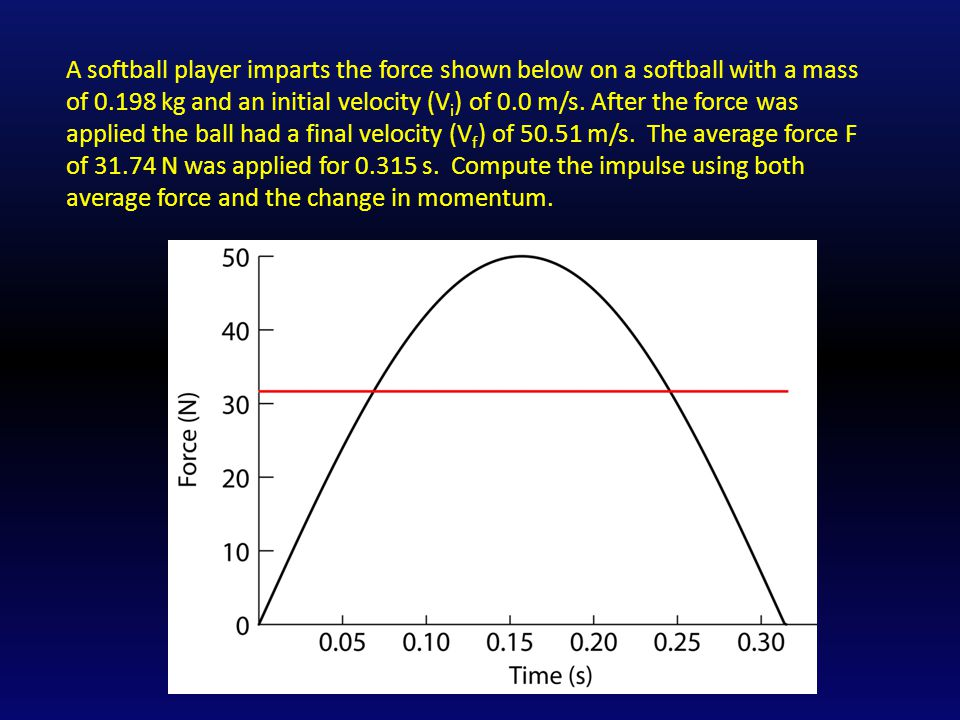 A softball player imparts the force shown below on a softball with a mass of 0.198 kg and an initial velocity (V i ) of 0.0 m/s.