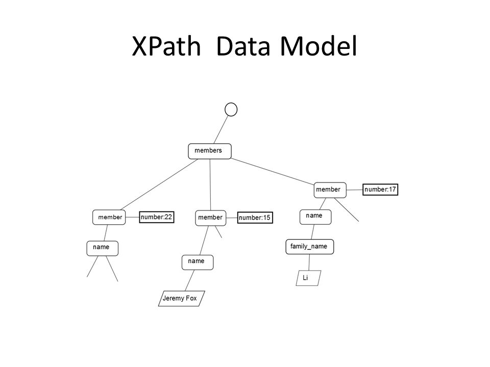 XPath Data Model