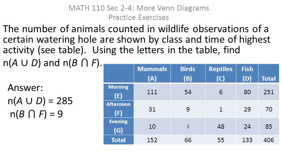 MATH 110 Sec 2-4: More Venn Diagrams Practice Exercises Mammals (A) Birds (B) Reptiles (C) Fish (D) Total Morning (E) 11154680251 Afternoon (F) 31912970 Evening (G) 10 3 482485 Total1526655133406