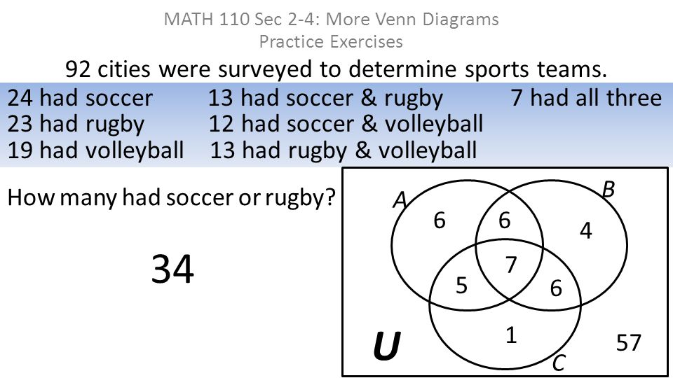 92 cities were surveyed to determine sports teams. MATH 110 Sec 2-4: More Venn Diagrams Practice Exercises 24 had soccer 13 had soccer & rugby 7 had a