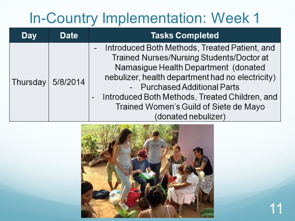 In-Country Implementation: Week 1 DayDateTasks Completed Thursday5/8/2014 -Introduced Both Methods, Treated Patient, and Trained Nurses/Nursing Students/Doctor at Namasigue Health Department (donated nebulizer, health department had no electricity) -Purchased Additional Parts -Introduced Both Methods, Treated Children, and Trained Women's Guild of Siete de Mayo (donated nebulizer) 11