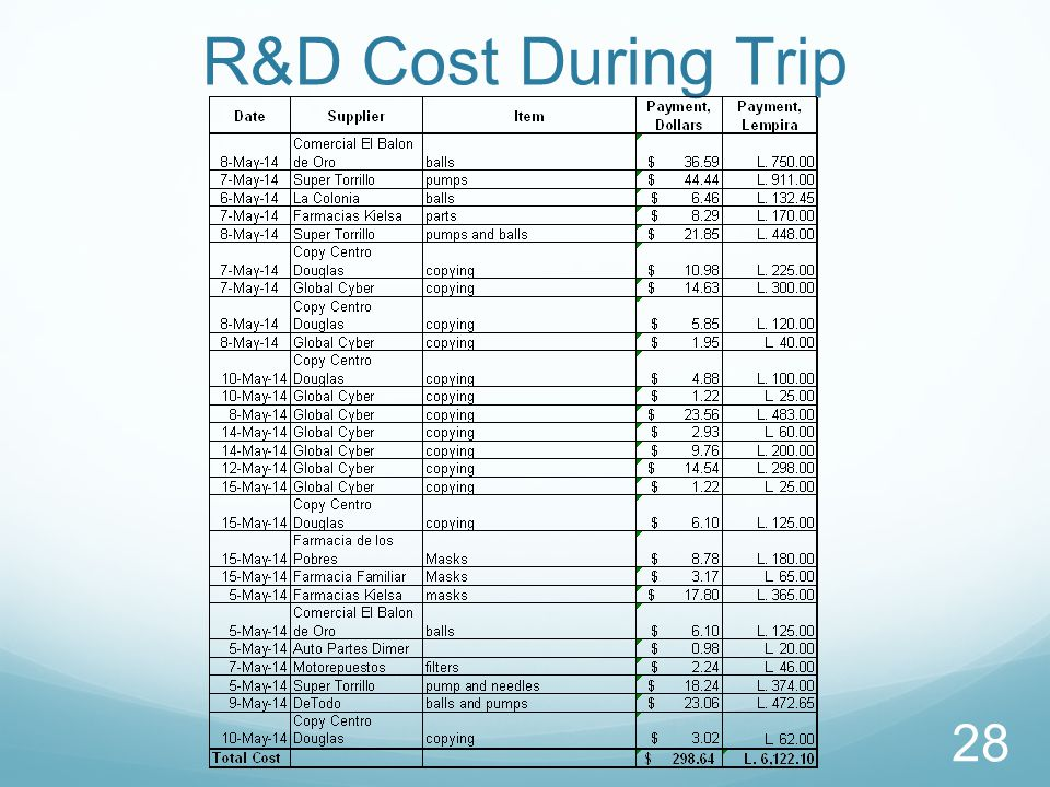R&D Cost During Trip 28