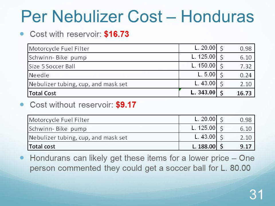 Per Nebulizer Cost – Honduras Cost with reservoir: $16.73 Cost without reservoir: $9.17 Hondurans can likely get these items for a lower price – One person commented they could get a soccer ball for L.