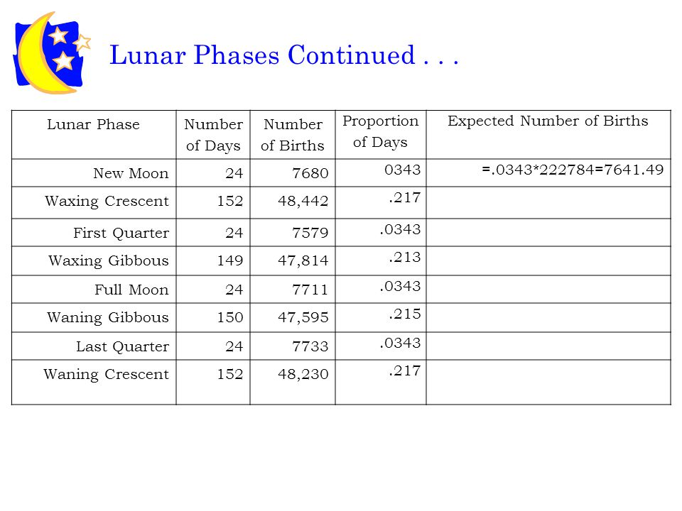 Lunar Phases Continued...There is a total of 699 days in the 24 lunar cycles.