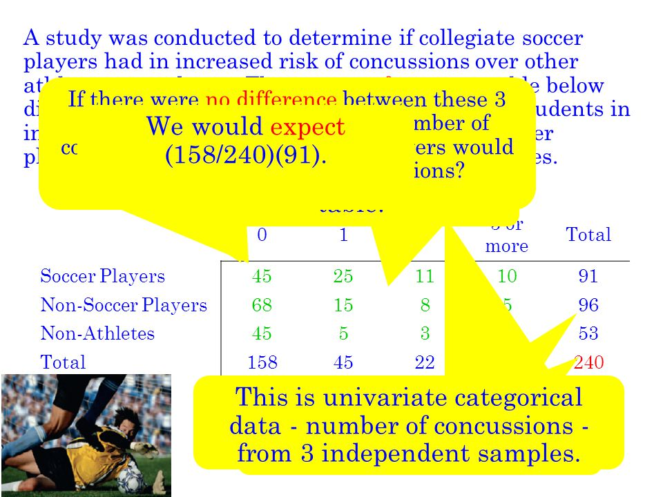 X 2 Test for Homogeneity Null Hypothesis: H 0 : the true category proportions are the same for all the populations or treatments Alternative Hypothesis: H a : the true category proportions are not all the same for all the populations or treatments Test Statistic: The  2 Test for Homogeneity is used to analyze univariate categorical data from 2 or more independent samples.