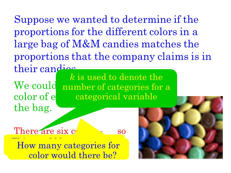 M&M Candies Continued...We could count how many candies of each color are in the bag.
