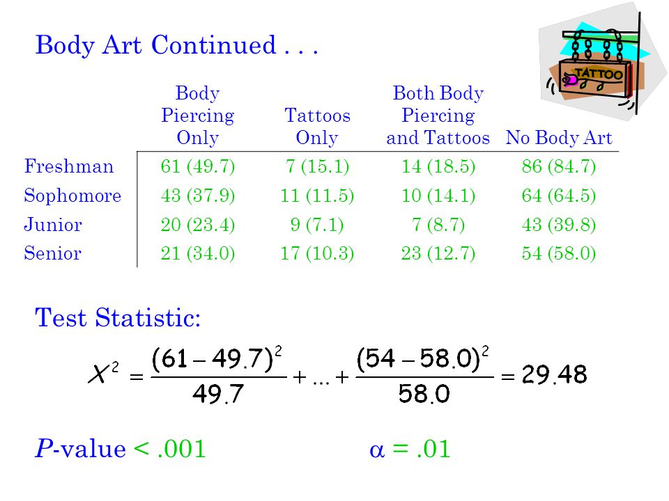 Body Art Continued...Since the P -value < , we reject H 0.
