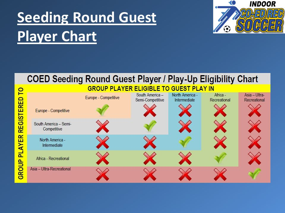 Seeding Round Guest Player Chart