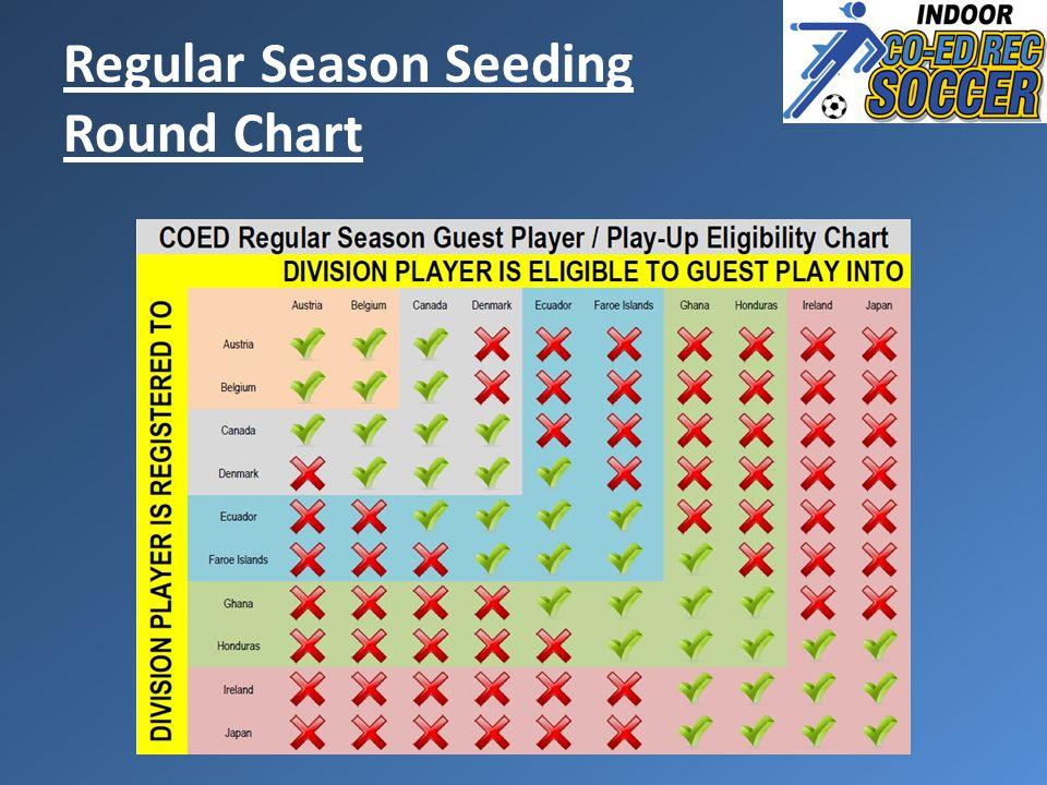 Regular Season Seeding Round Chart