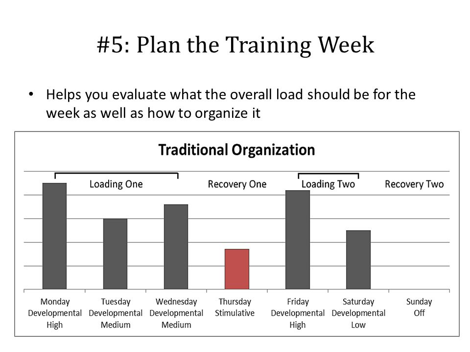Helps you evaluate what the overall load should be for the week as well as how to organize it #5: Plan the Training Week