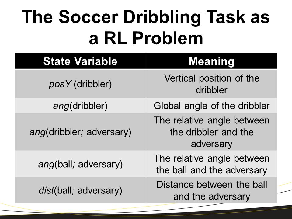 The Soccer Dribbling Task as a RL Problem State VariableMeaning posY (dribbler) Vertical position of the dribbler ang(dribbler)Global angle of the dribbler ang(dribbler; adversary) The relative angle between the dribbler and the adversary ang(ball; adversary) The relative angle between the ball and the adversary dist(ball; adversary) Distance between the ball and the adversary