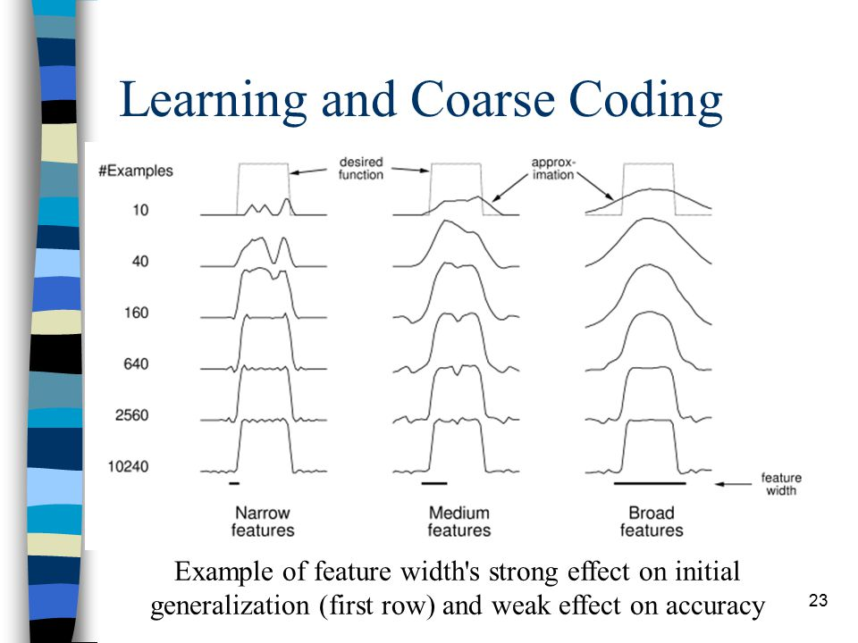 23 Learning and Coarse Coding Example of feature width s strong effect on initial generalization (first row) and weak effect on accuracy