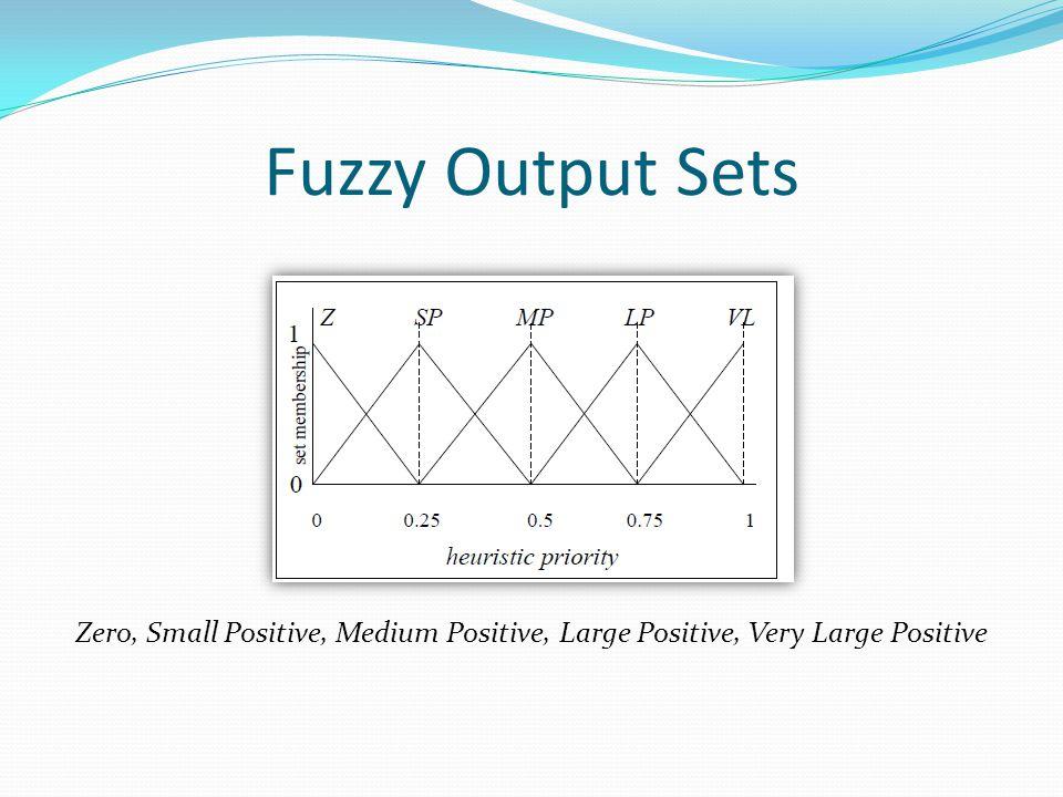 Fuzzy Output Sets Zero, Small Positive, Medium Positive, Large Positive, Very Large Positive