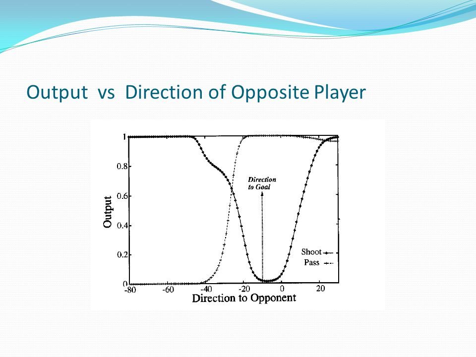 Output vs Direction of Opposite Player