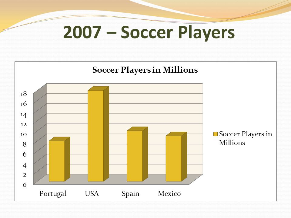 2007 – Soccer Players