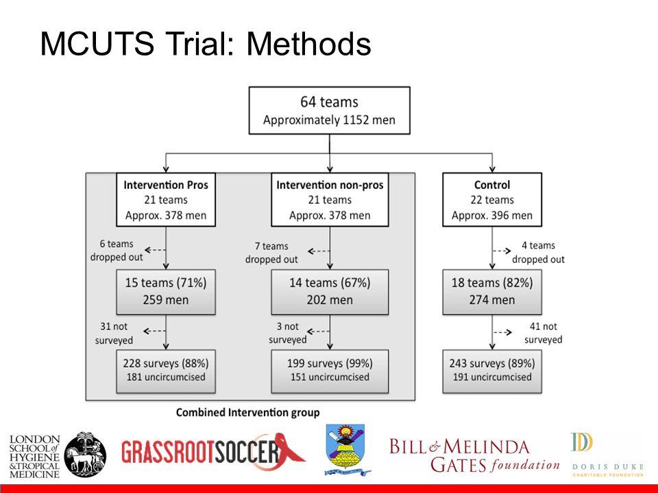 MCUTS Trial: Methods