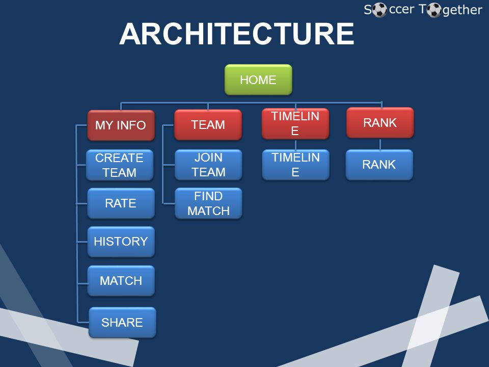ARCHITECTURE HOME MY INFO TEAM TIMELIN E RANK RATE HISTORY MATCH JOIN TEAM FIND MATCH TIMELIN E RANK SHARE CREATE TEAM CREATE TEAM