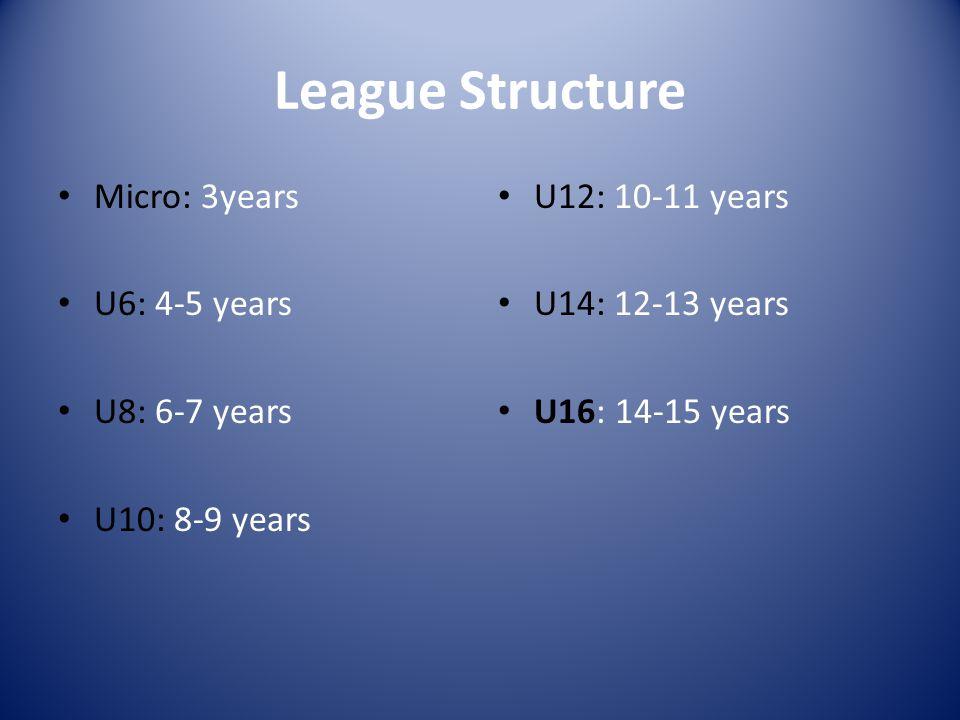 League Structure Micro: 3years U6: 4-5 years U8: 6-7 years U10: 8-9 years U12: 10-11 years U14: 12-13 years U16: 14-15 years