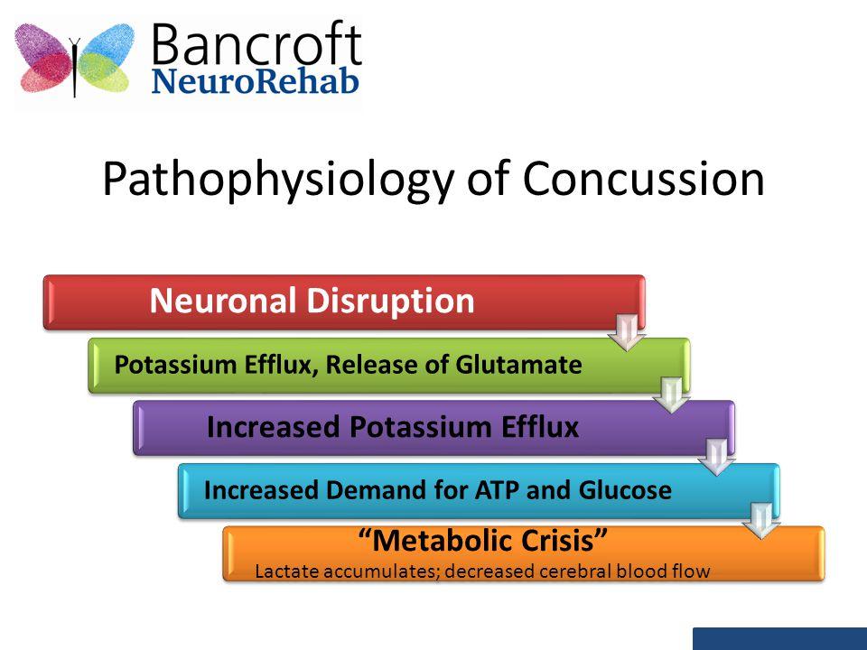 Pathophysiology of Concussion Neuronal Disruption Potassium Efflux, Release of Glutamate Increased Potassium Efflux Increased Demand for ATP and Glucose Metabolic Crisis Lactate accumulates; decreased cerebral blood flow