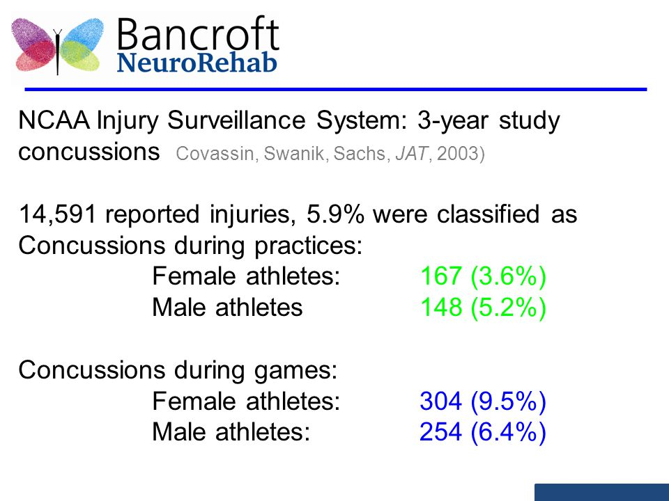 NCAA Injury Surveillance System: 3-year study concussions Covassin, Swanik, Sachs, JAT, 2003) 14,591 reported injuries, 5.9% were classified as Concussions during practices: Female athletes: 167 (3.6%) Male athletes148 (5.2%) Concussions during games: Female athletes:304 (9.5%) Male athletes: 254 (6.4%)