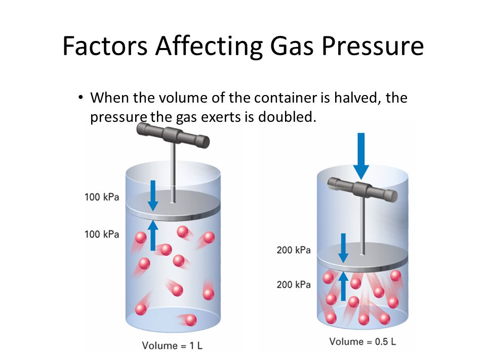 Factors Affecting Gas Pressure When the volume of the container is halved, the pressure the gas exerts is doubled.