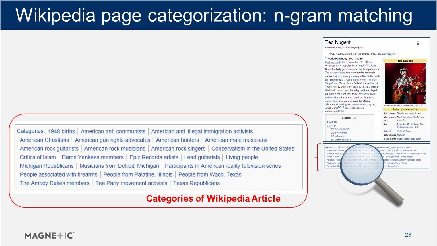 Wikipedia page categorization: n-gram matching 28 Categories of Wikipedia Article