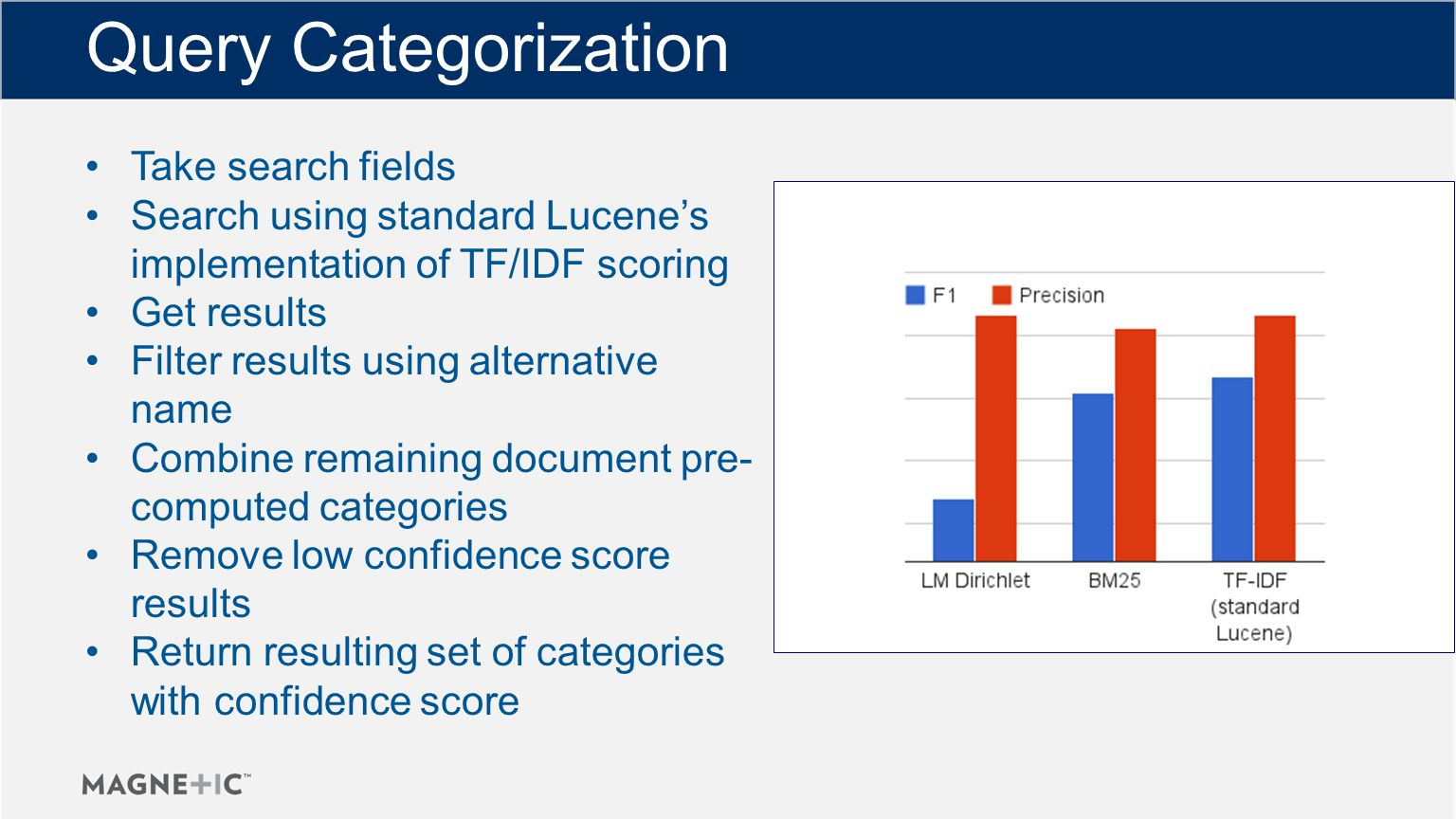 Query Categorization Take search fields Search using standard Lucene's implementation of TF/IDF scoring Get results Filter results using alternative name Combine remaining document pre- computed categories Remove low confidence score results Return resulting set of categories with confidence score