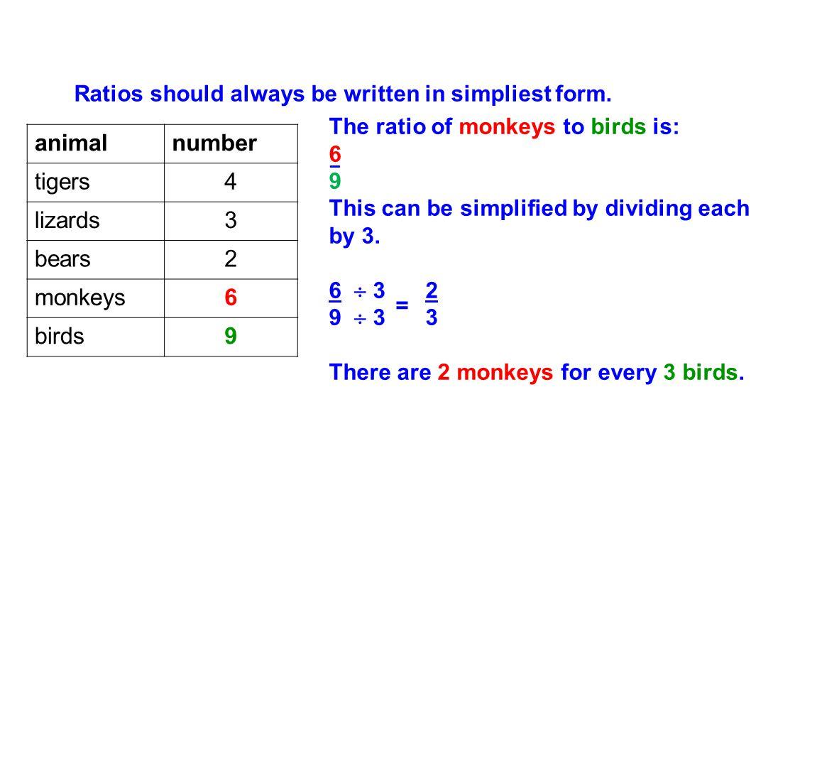 Ratios should always be written in simpliest form.