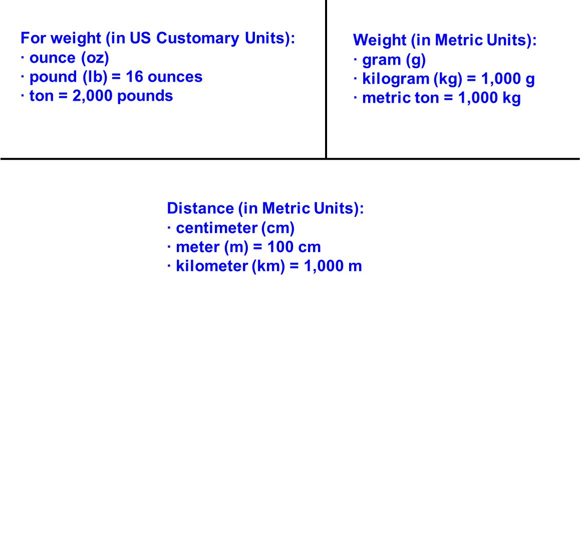 For weight (in US Customary Units): · ounce (oz) · pound (lb) = 16 ounces · ton = 2,000 pounds Distance (in Metric Units): · centimeter (cm) · meter (m) = 100 cm · kilometer (km) = 1,000 m Weight (in Metric Units): · gram (g) · kilogram (kg) = 1,000 g · metric ton = 1,000 kg
