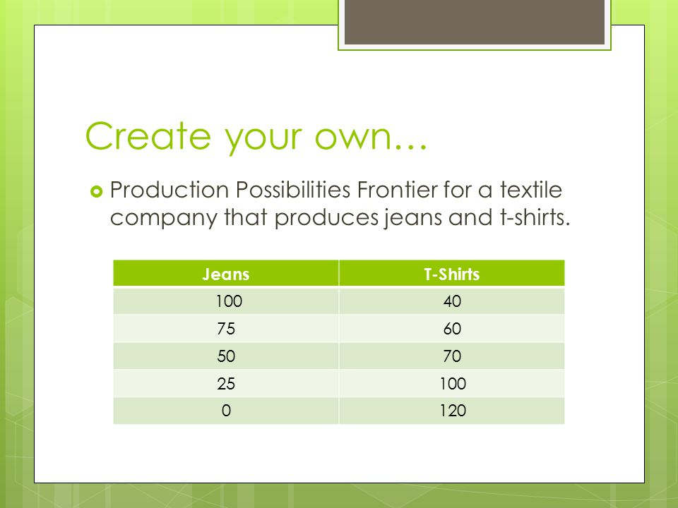Create your own…  Production Possibilities Frontier for a textile company that produces jeans and t-shirts. JeansT-Shirts 10040 7560 5070 25100 0120