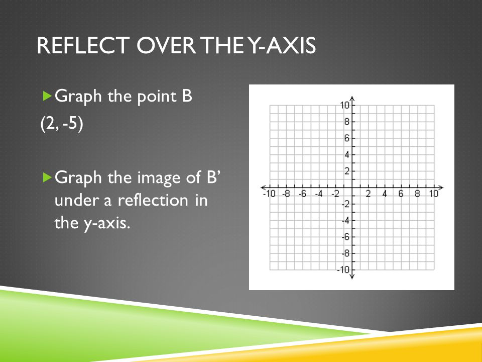 REFLECT OVER THE Y-AXIS  Graph the point B (2, -5)  Graph the image of B' under a reflection in the y-axis.