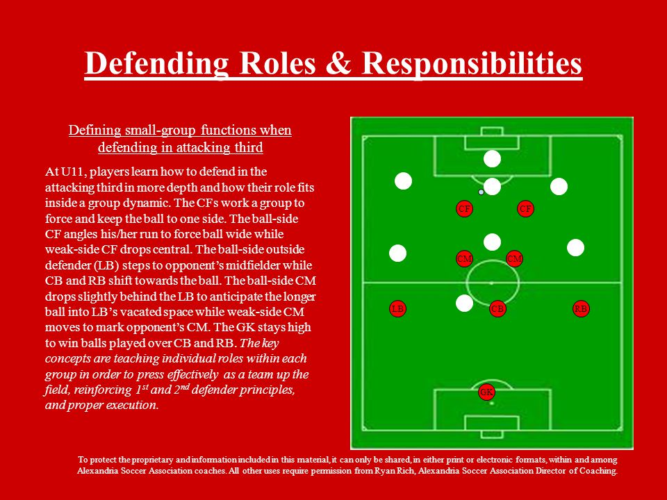 Defending Roles & Responsibilities GK RBLBCB CM CF To protect the proprietary and information included in this material, it can only be shared, in either print or electronic formats, within and among Alexandria Soccer Association coaches.