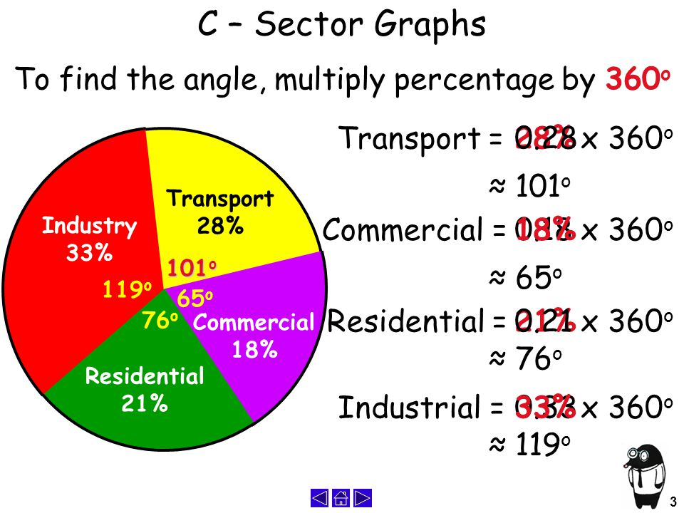 Industry 33% Transport 28% Commercial 18% Residential 21% 3 0.33 21% 0.18 C – Sector Graphs To find the angle, multiply percentage by 360 o 28%0.28x 360 o ≈ 101 o 101 o Commercial =18%x 360 o ≈ 65 o 65 o 0.21Residential =x 360 o ≈ 76 o 76 o 33%Industrial =x 360 o ≈ 119 o 119 o Transport =