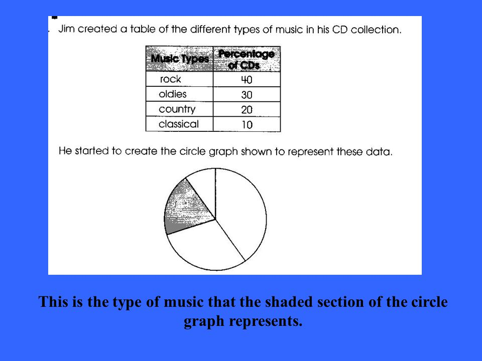 This is the type of music that the shaded section of the circle graph represents.