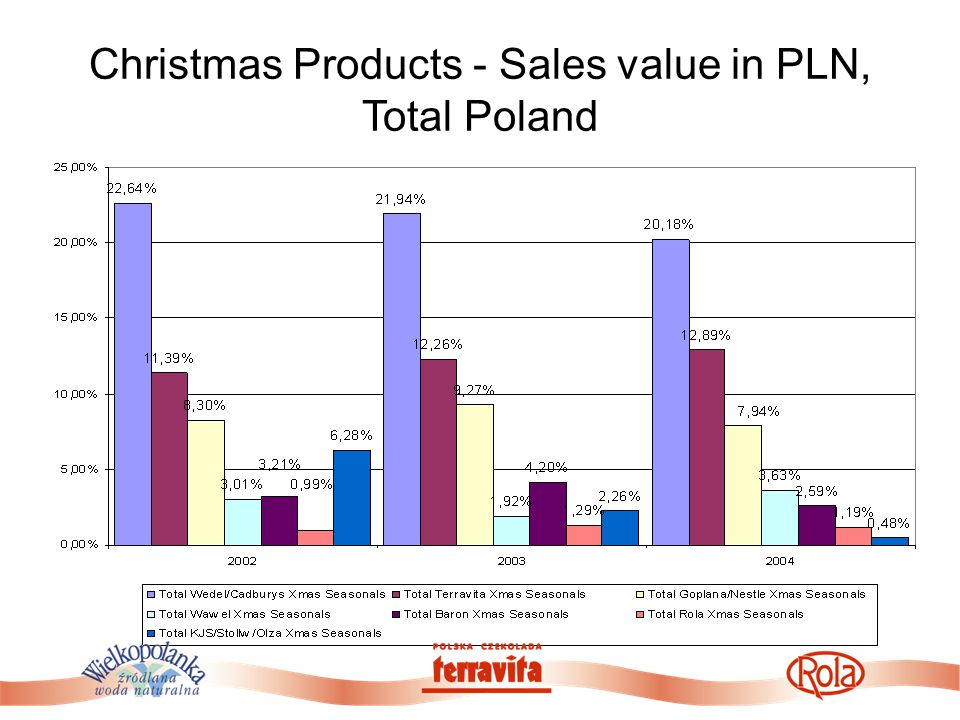 Christmas Products - Sales value in PLN, Total Poland