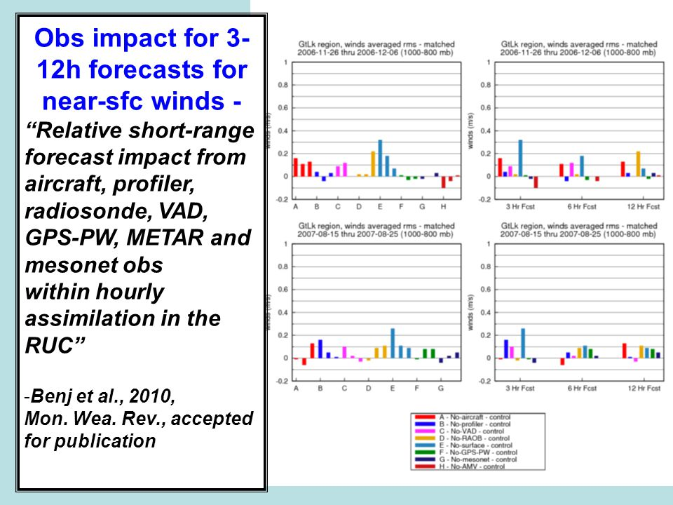 Obs impact for 3- 12h forecasts for near-sfc winds - Relative short-range forecast impact from aircraft, profiler, radiosonde, VAD, GPS-PW, METAR and mesonet obs within hourly assimilation in the RUC -Benj et al., 2010, Mon.