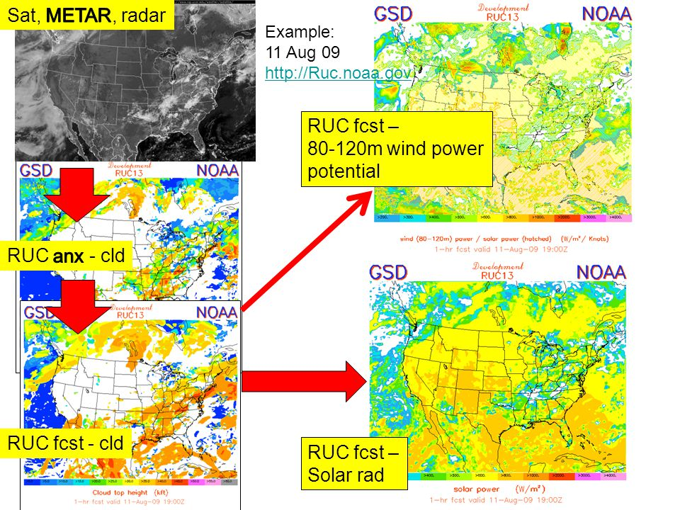 RUC fcst - cld RUC fcst – Solar rad RUC fcst – 80-120m wind power potential Example: 11 Aug 09 http://Ruc.noaa.gov