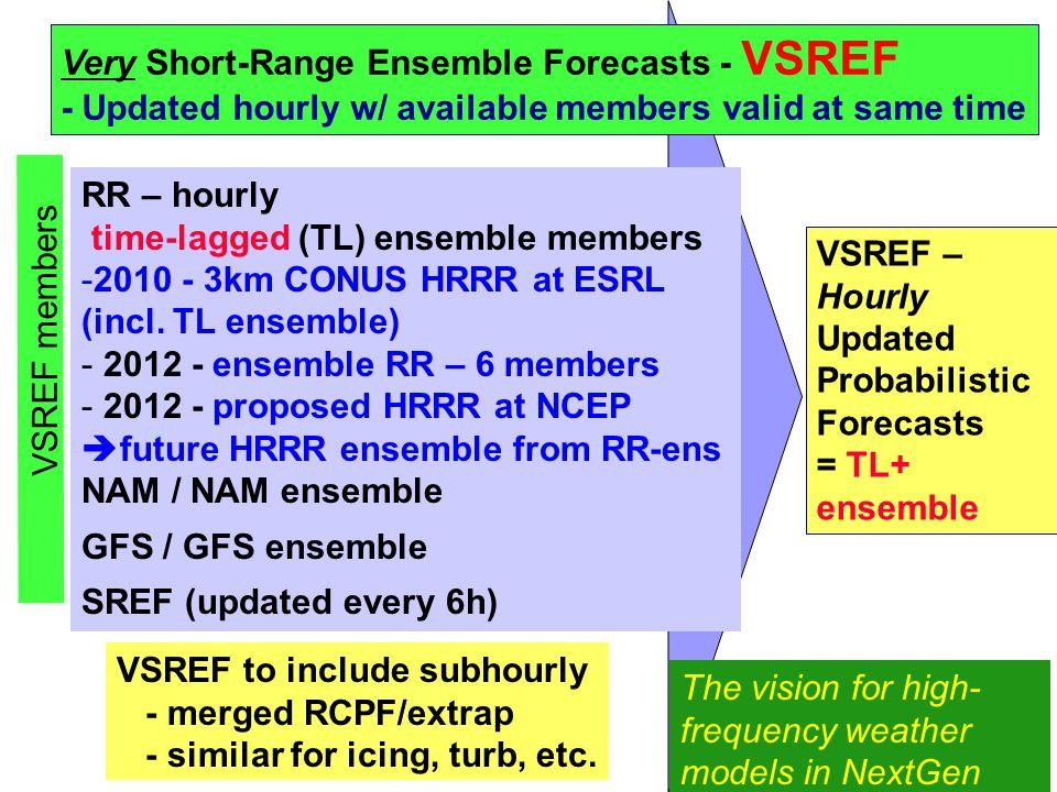 RR – hourly time-lagged (TL) ensemble members -2010 - 3km CONUS HRRR at ESRL (incl. TL ensemble) - 2012 - ensemble RR – 6 members - 2012 - proposed HR