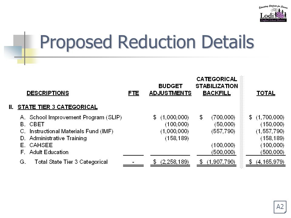 Proposed Reduction Details A2