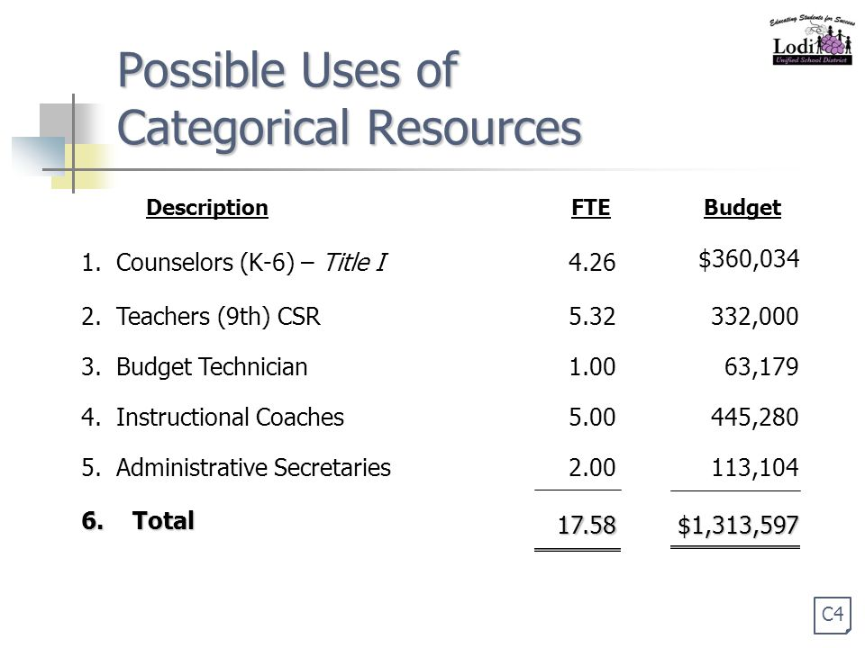 Possible Uses of Categorical Resources 1. Counselors (K-6) – Title I4.26 $360,034 2.