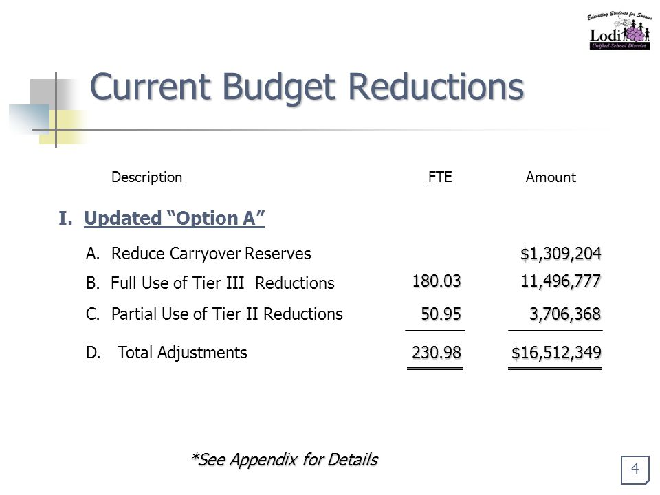 Current Budget Reductions B. Full Use of Tier III Reductions C.