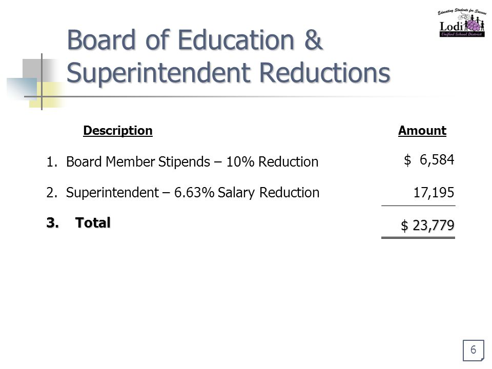 Board of Education & Superintendent Reductions 1. Board Member Stipends – 10% Reduction $ 6,584 2.