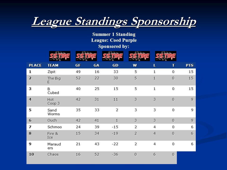 League Standings Sponsorship Summer 1 Standing League: Coed Purple Sponsored by: PLACETEAMGFGAGDWLTPTS 1Zipit49163351015 2 The Big E 52223051015 3 B Cubed 40251551015 4 Hot Coop 3 4231113309 5 Sand Worms 353323309 6Ouch424113309 7Schmoo2439-152406 8 Fire & Ice 1534-192406 9 Maraud ers 2143-222406 10Chaos1652-36060