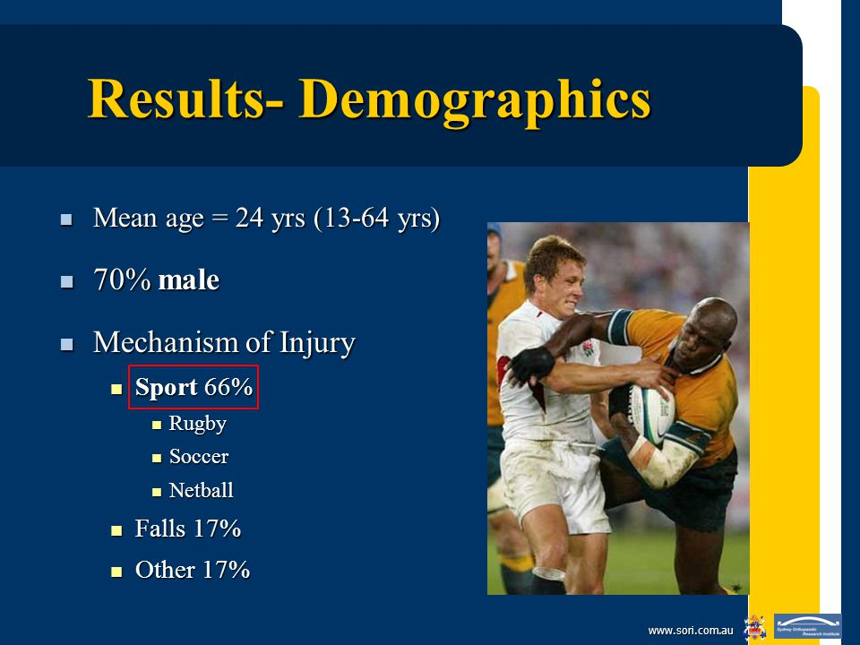 www.sori.com.au Results- Demographics Mean age = 24 yrs (13-64 yrs) Mean age = 24 yrs (13-64 yrs) 70% male 70% male Mechanism of Injury Mechanism of Injury Sport 66% Sport 66% Rugby Rugby Soccer Soccer Netball Netball Falls 17% Falls 17% Other 17% Other 17%