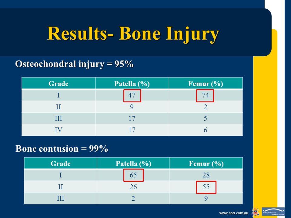 www.sori.com.au Results- Bone Injury Osteochondral injury = 95% GradePatella (%)Femur (%) I4774 II92 III175 IV176 GradePatella (%)Femur (%) I6528 II2655 III29 Bone contusion = 99%