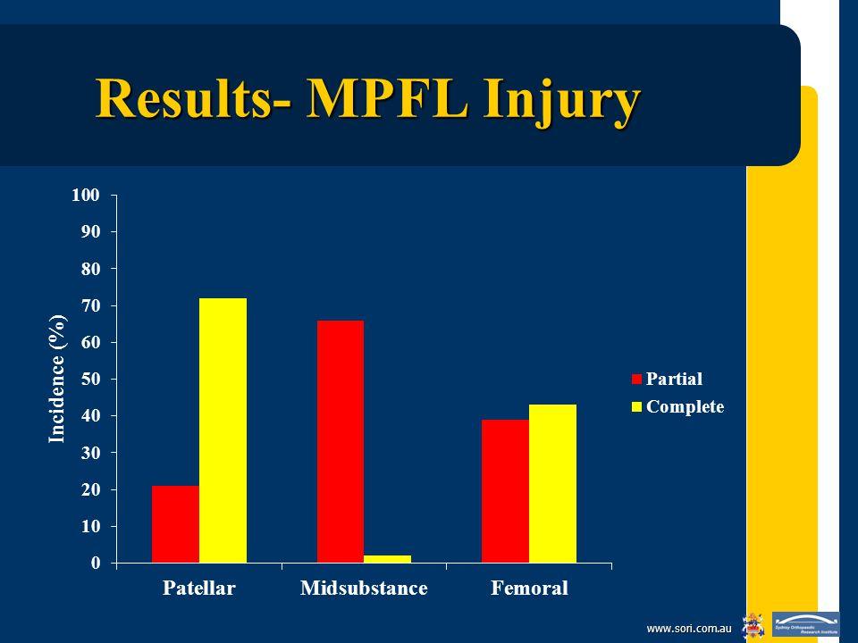 www.sori.com.au Results- MPFL Injury
