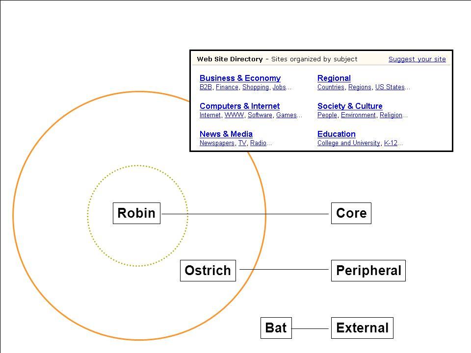 morville@semanticstudios.com 13 Robin Ostrich Bat Core Peripheral External