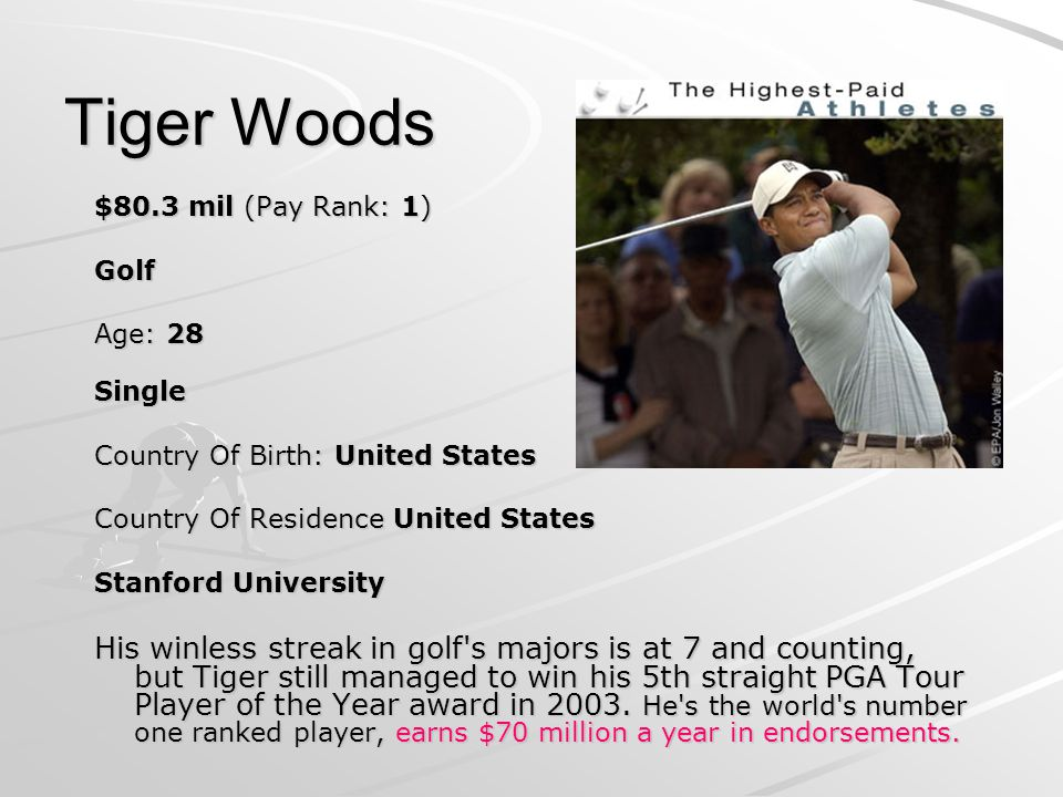 Tiger Woods $80.3 mil (Pay Rank: 1) Golf Age: 28 Single Country Of Birth: United States Country Of Residence United States Stanford University His winless streak in golf s majors is at 7 and counting, but Tiger still managed to win his 5th straight PGA Tour Player of the Year award in 2003.